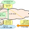 V6プラス自宅LANに外出先からアクセス⑥over IPv6
