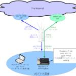 v6プラス環境からRaspberry Pi 4でIPv4 PPPoE接続するには
